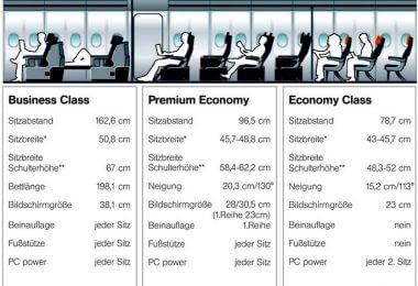 Lufthansa Sitzplatzkategorien im Vergleich
